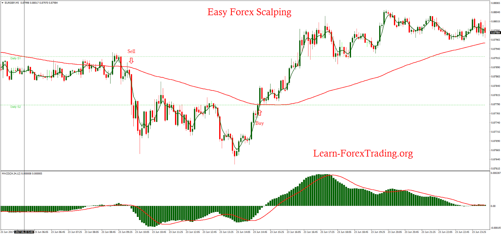 20 pips forex scalping system with linear weighted moving average