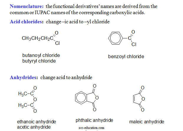 Functional Derivatives of Carboxylic Acids,Friedel-Crafts acylation,name reaction,organic chemistry notes,