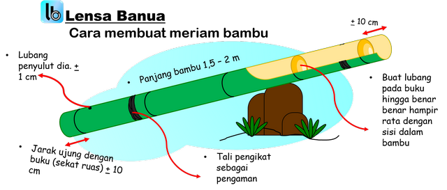 meriam bambu, bedil bambu, meriam betung,bebeledugan, laduman
