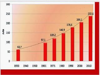 pertumbuhan penduduk dan cara menghitungnya