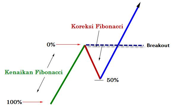 Analisa fibonacci forex