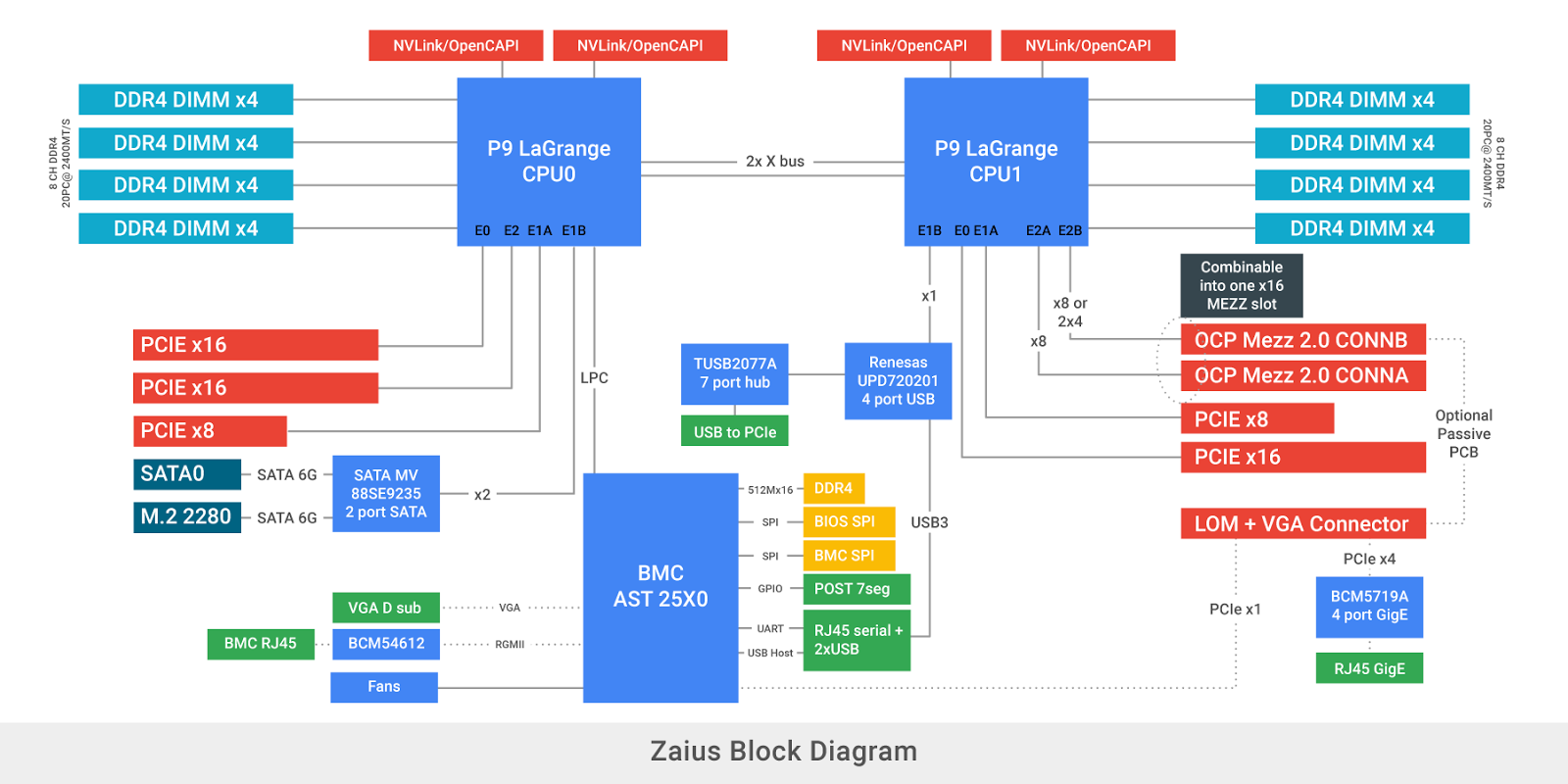 Google cloud platform blog introducing zaius google and block diagram of zaius ccuart Gallery