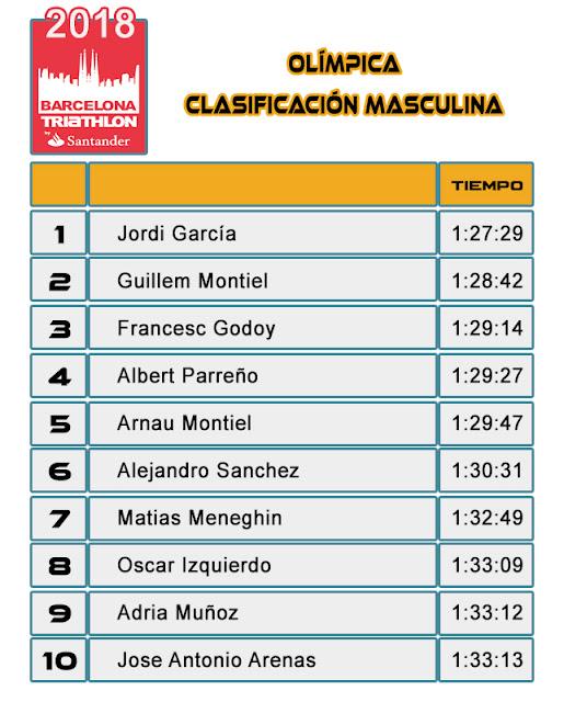 Clasificación Masculina  Barcelona Triathlon by Santander 2018