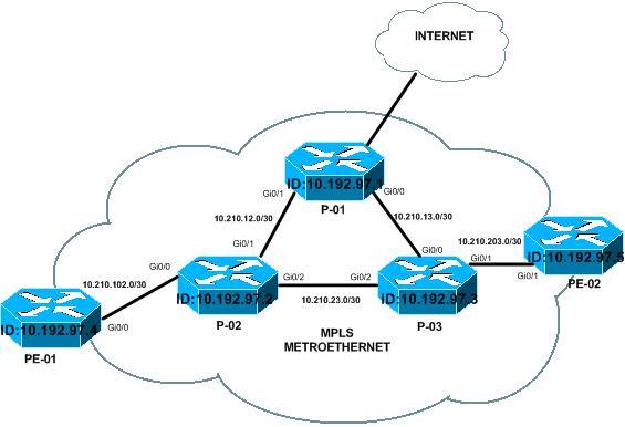 Gns3 Mpls Configuration