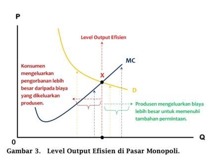 Level Output Efisien di Pasar Monopoli - www.ajarekonomi.com
