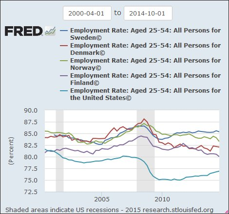 Denmark, Norway, Sweden and Finland: employment-population-ratio for their prime-age workers