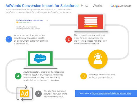 Introducing AdWords Conversion Import for Salesforce