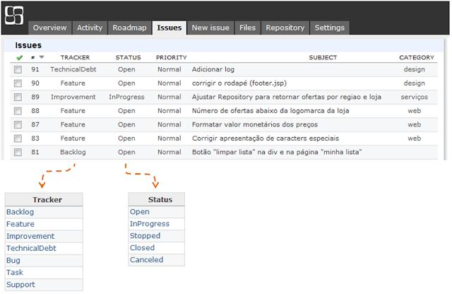 Sugestão de Trackers, Status e Category no Redmine | Resumo Técnico