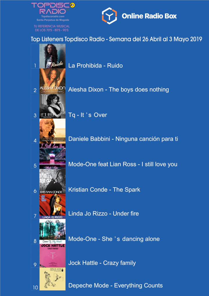 Top Listeners Semana del 26 de Abril al 3 Mayo 2019