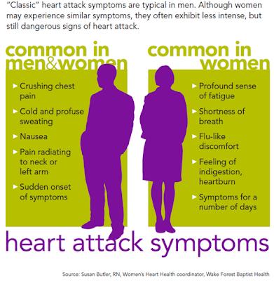 Shaklee boleh membantu anda mencegah dari mendapat penyakit jantung