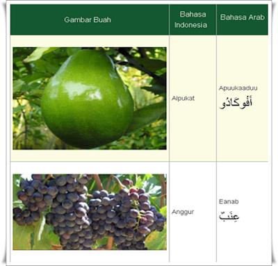 nama buah-buahan dalam bahasa arab a-z