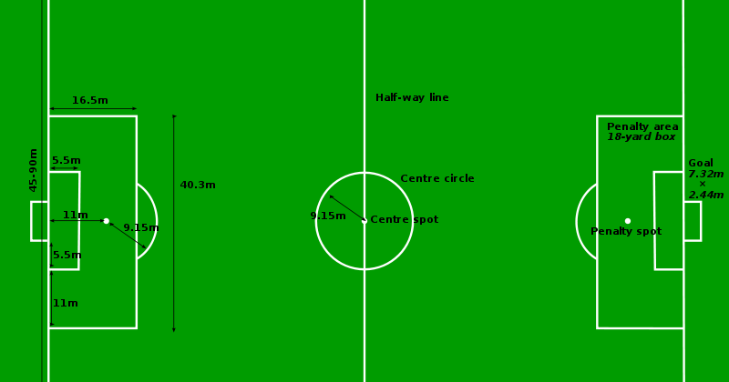 Mbah Jenang Ukuran Lapangan Sepak Bola Menurut Standard Fifa