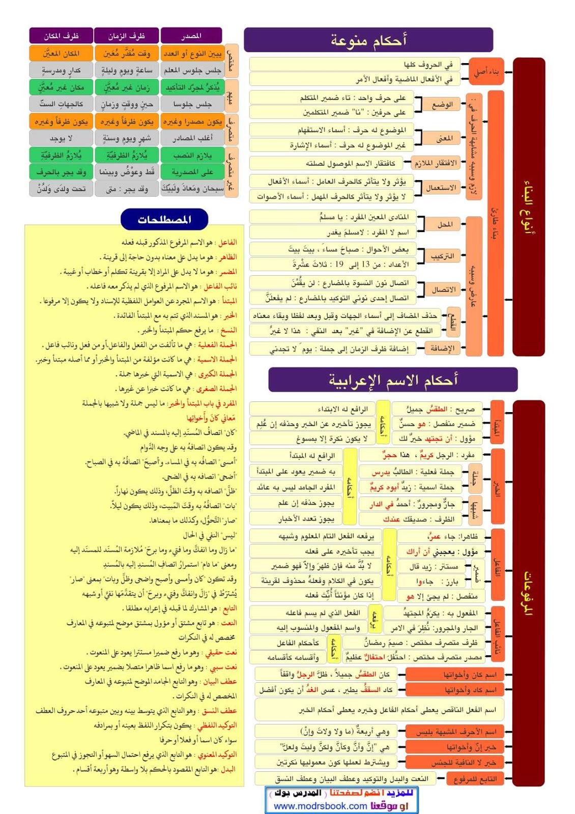 كتب النحو العربي pdf