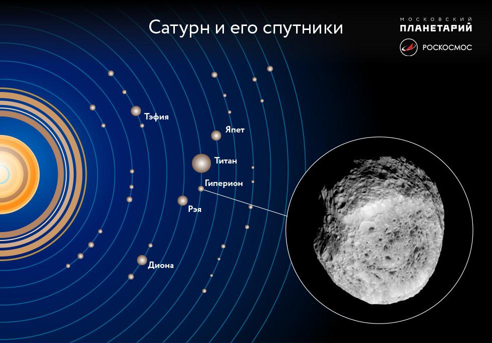 Резултат с изображение за Хиперион - естествен спътник на Сатурн.