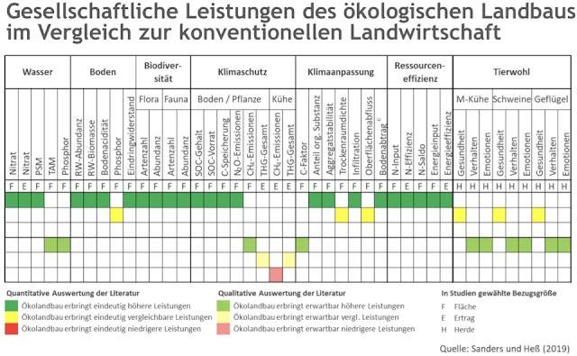 Leistung des ökologischen Landbaus für Umwelt und Gesellschaft: Ökolandbau überwiegend positif