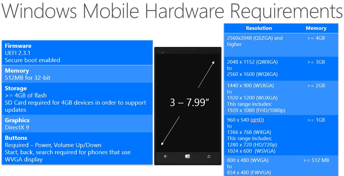 windows phone 7 hardware requirements