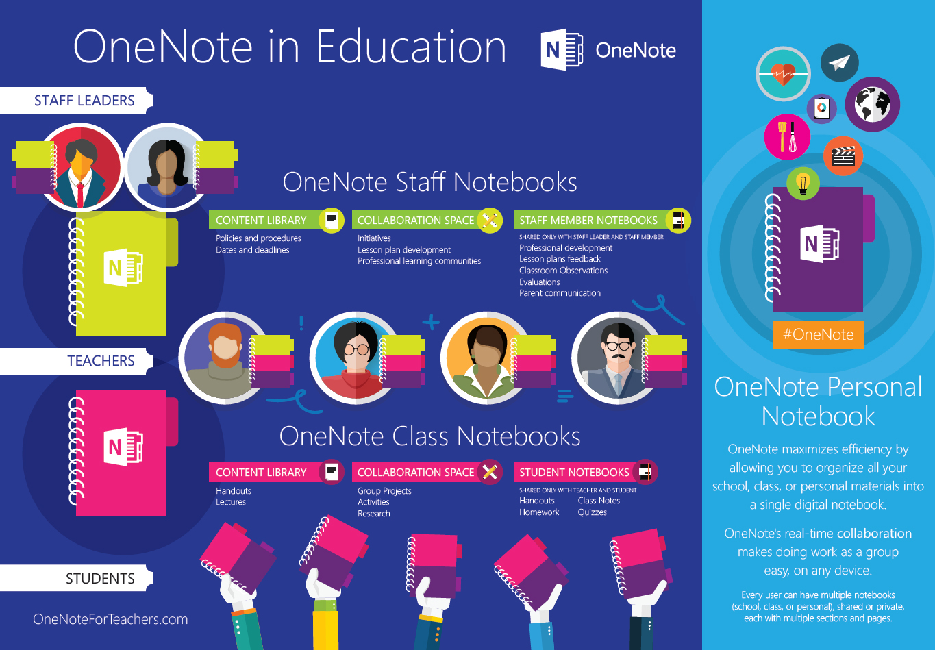 OneNote in Education