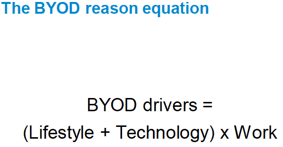 Ian Yip's Security and Identity Thought Stream: IT security implications of BYO* for enterprises