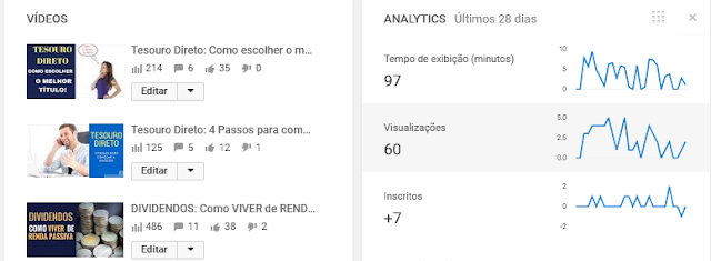 Youtube .- Outubro