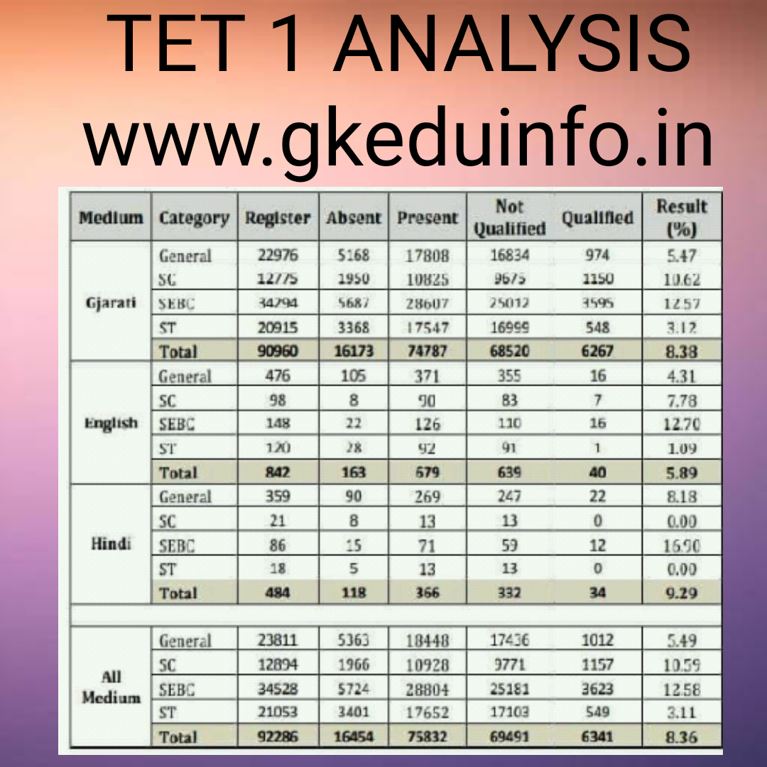 Tet 1 official ANALYSIS See