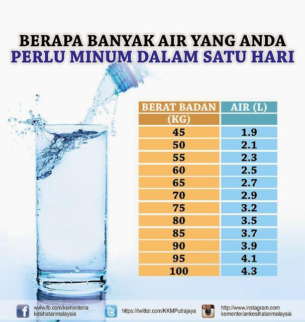 Image result for keperluan air mengikut berat