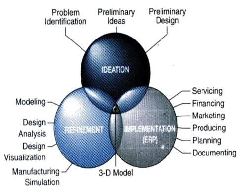 Technical Design Notes: Archetecture