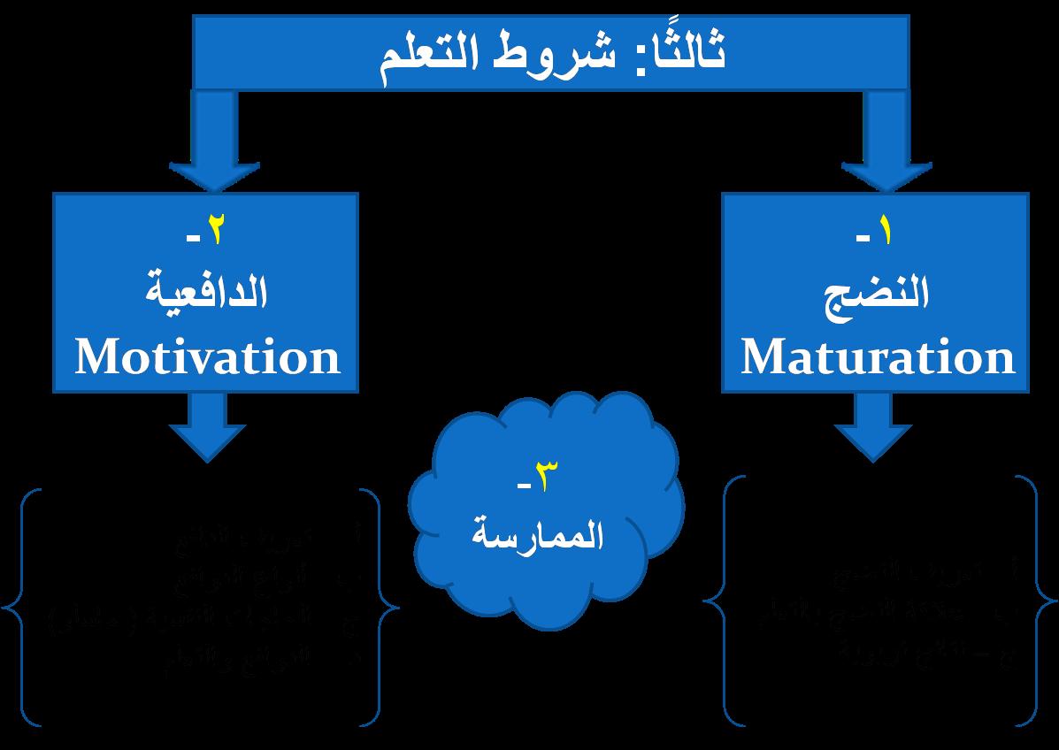 علم نفس التعلم والتعليم pdf