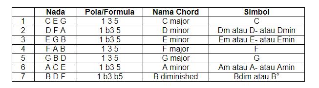 belajar chord gitar, belajar gitar, cara menebak kunci gitar, chord dasar, chord lagu,