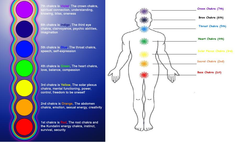 Meditation For The Second Chakra