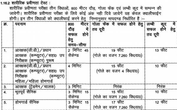 MP Police Constable Result 2016