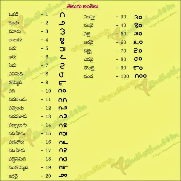 TELUGU WEB WORLD: TELUGU NUMBERS COMPARED TO ENGLISH