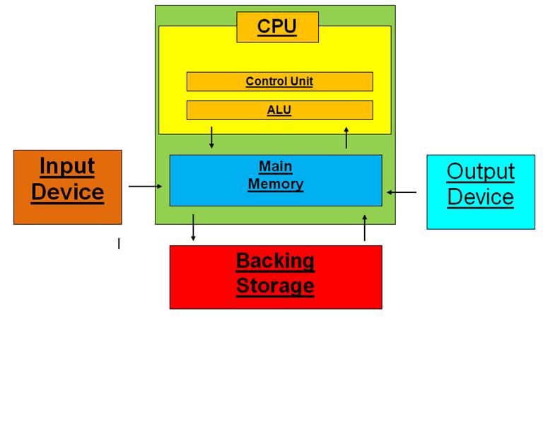 Calum's Computer Systems Data Flow Diagram