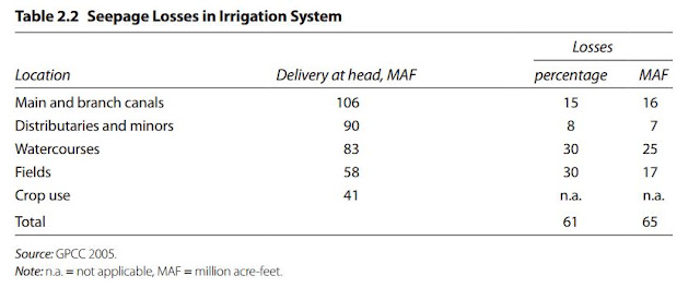 Table 2.2. Seepage Losses in Irrigation System (Pakistan)