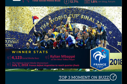 Begini Keriuhan Media Sosial Alasannya Piala Dunia Alias Fifa World Cup  2018 Berdasarkan Isentia