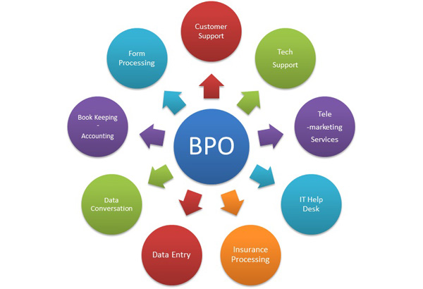 top 20 bpo interview questions for freshers and experienced here are the most commonly asked bpo interview questions with answers - Bpo Interview Questions And Answers