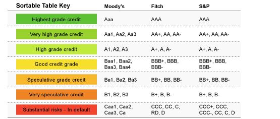 Hitelminősítés – Izrael, Ausztria és Görögország pozitív hitelminősítői kilátást kapott