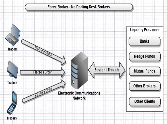 Tipos de brokers de forex
