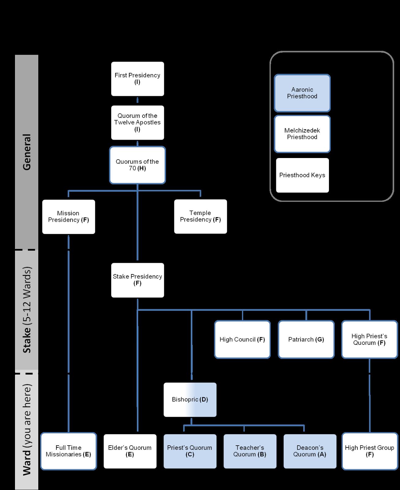 Role High Priest Diagram Wire Data Schema Telephone Tone Ringer Circuit Tradeoficcom Lds Gospel Lessons Priesthood Organization Rh Ldsgospellessons Blogspot Com Activity Exchange 2010 Server Roles