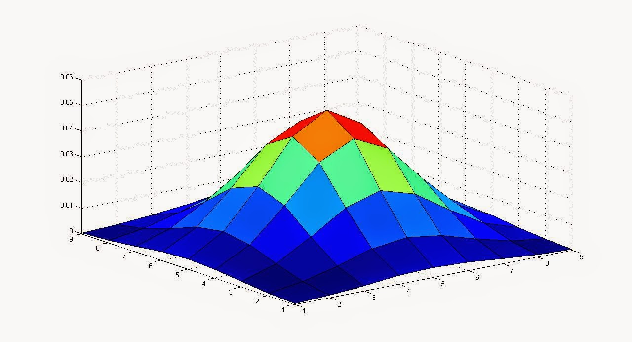 Gaussian Filter without using the MATLAB built_in function