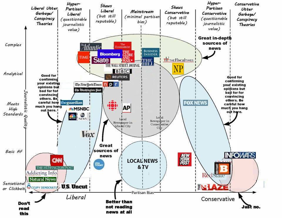 Political Calculations: A Centrist's Guide to Media Bias ...