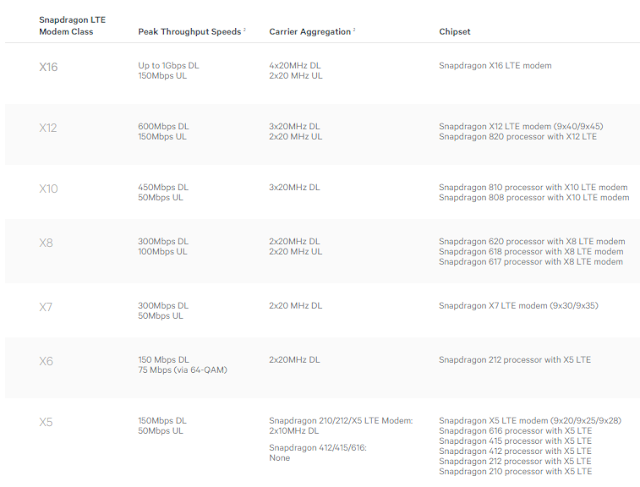 qualcomm snapdragon 4g modem list