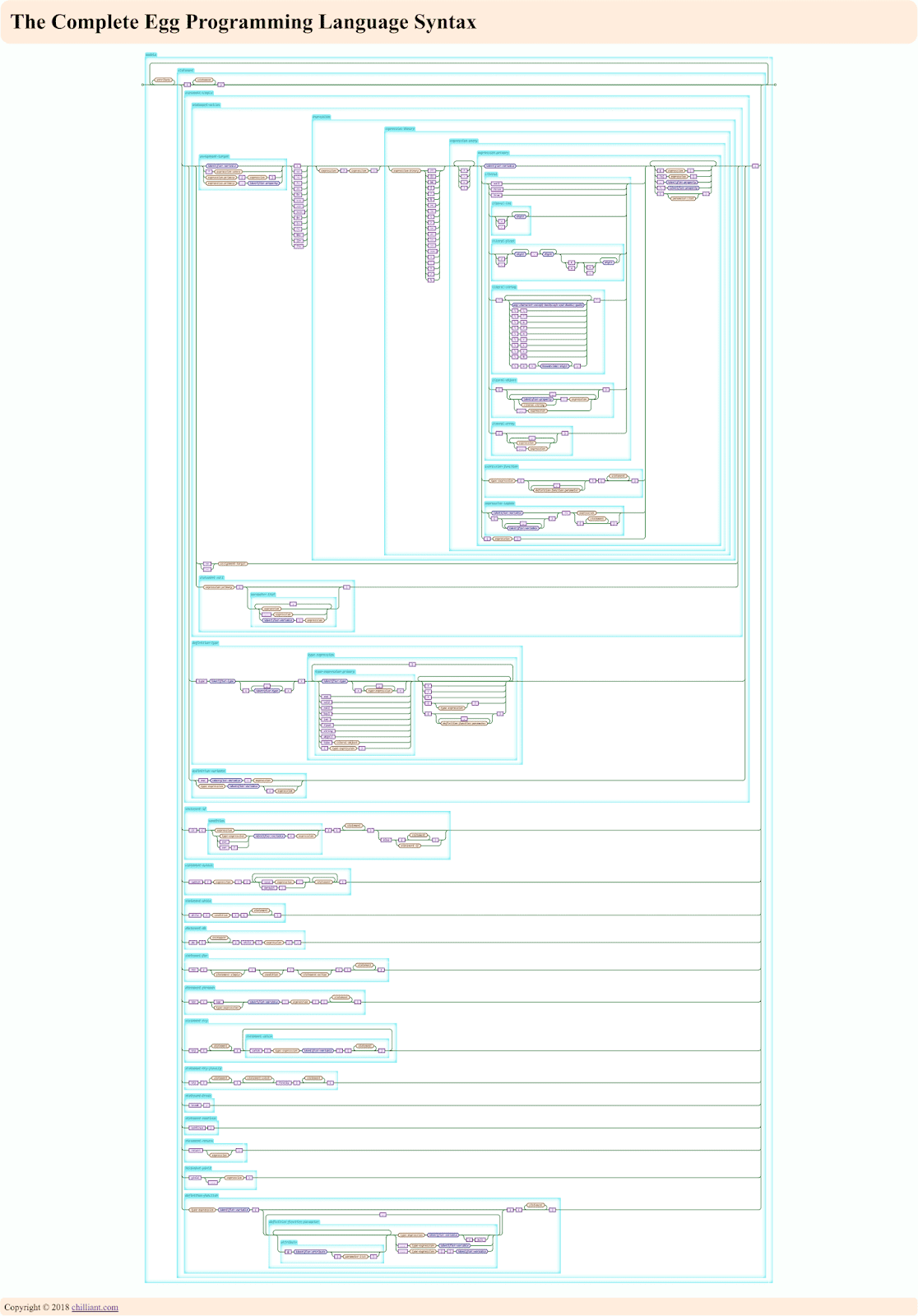 as mentioned last time i ve been working on a poster for the complete egg programming language syntax as a railroad diagram i finally managed to squeeze  [ 1116 x 1600 Pixel ]