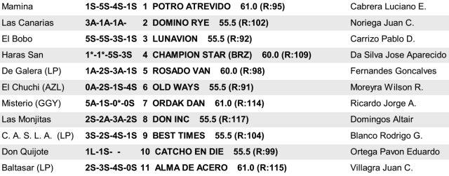 Gran Premio Martínez de Hoz 2016 San Isidro