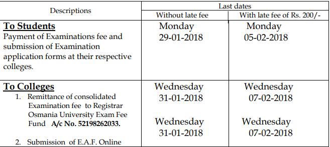 Osmania University OU B.Ed 1st sem Exam Fee Notification