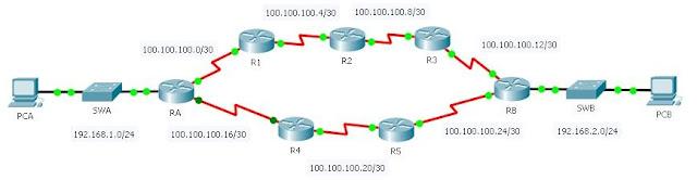 gambar topologi jaringan rip