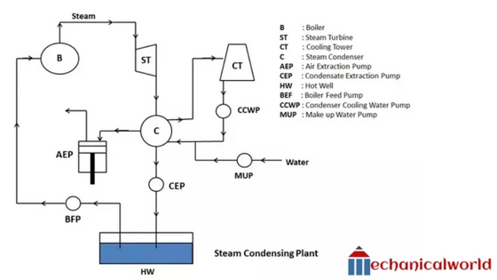 Steam Condenser - Definition, Working, Types Of Condenser - Mechanicalworld