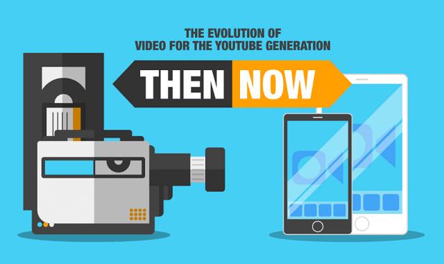 Evolution Of Video