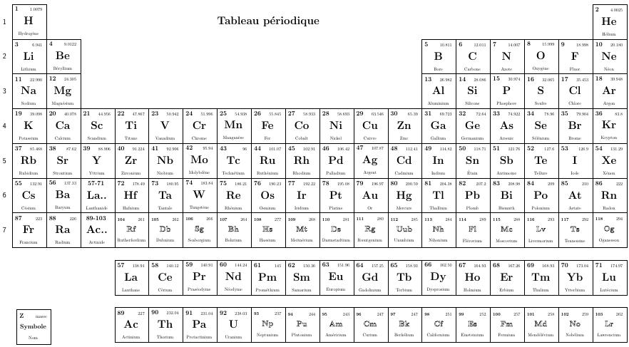 Agr gationchimie r gle de klechkowky tableau p riodique for L tableau periodique