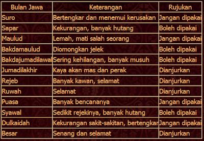 menghitung hari pernikahan online - cara menghitung hari pernikahan menurut primbon jawa - cara menghitung tanggal pernikahan menurut islam - mencari hari baik pernikahan versi jawa lengkap - mencari hari baik pernikahan versi jawa lengkap - cara menghitung weton sebelum menikah - menentukan tanggal pernikahan berdasarkan weton - cara menghitung weton pernikahan