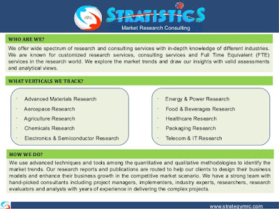 Advanced Materials Market Research Reports